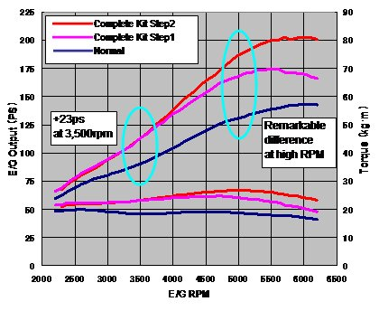 CR-Z Supercharger Power Output Graph