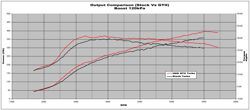 Comparison of Stock Turbo with HKS Turbo at 120kPa