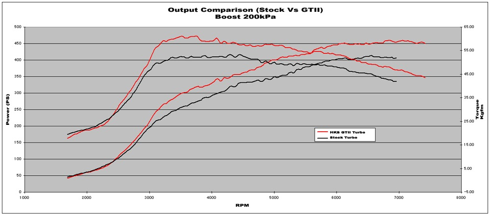 Comparison of Stock Turbo with HKS Turbo at 200kPa