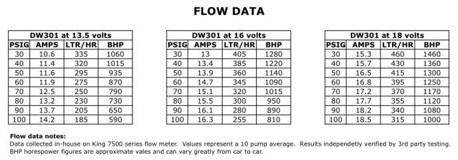 dw-fuel-pump-flow