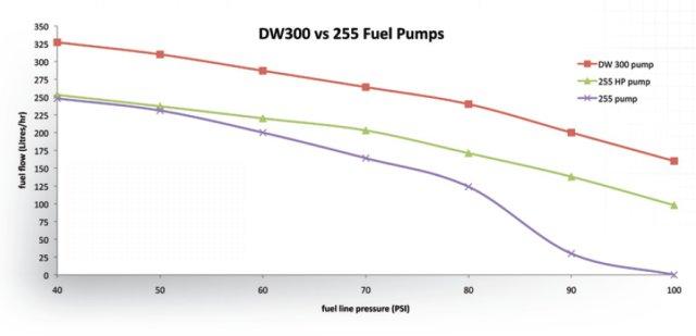 dw-fuel-pump-graph