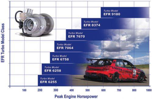 EFR Turbo Comparison Chart