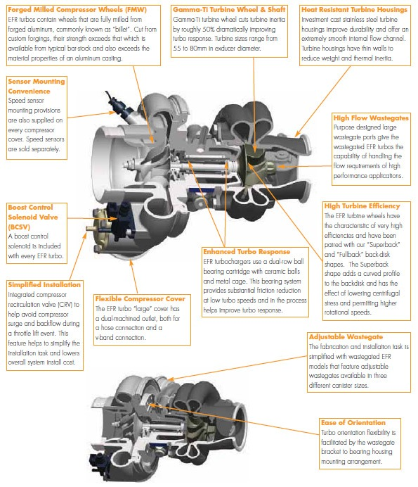 Inside the EFR Turbo